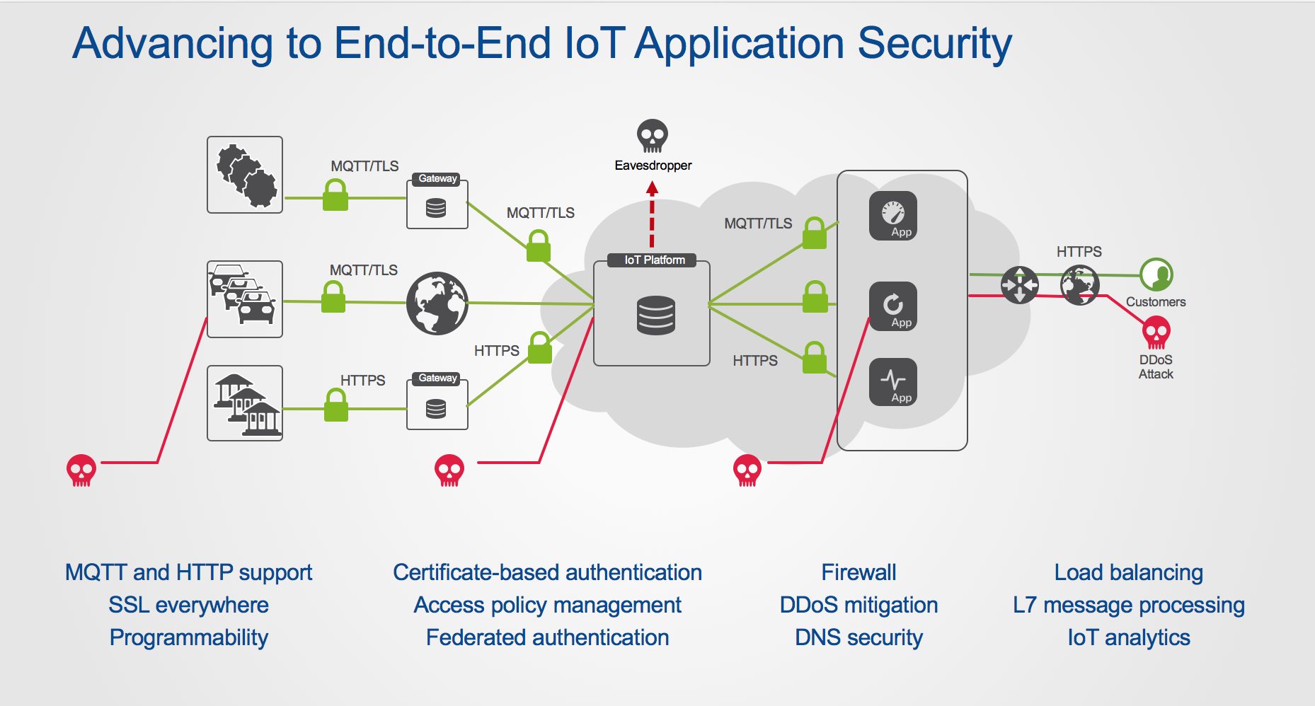 IoT Message Protocols: The Next Security Challenge for
