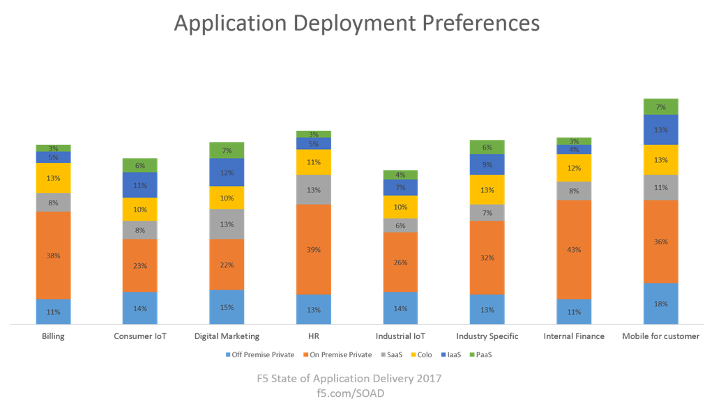 app deployment preferences soad17