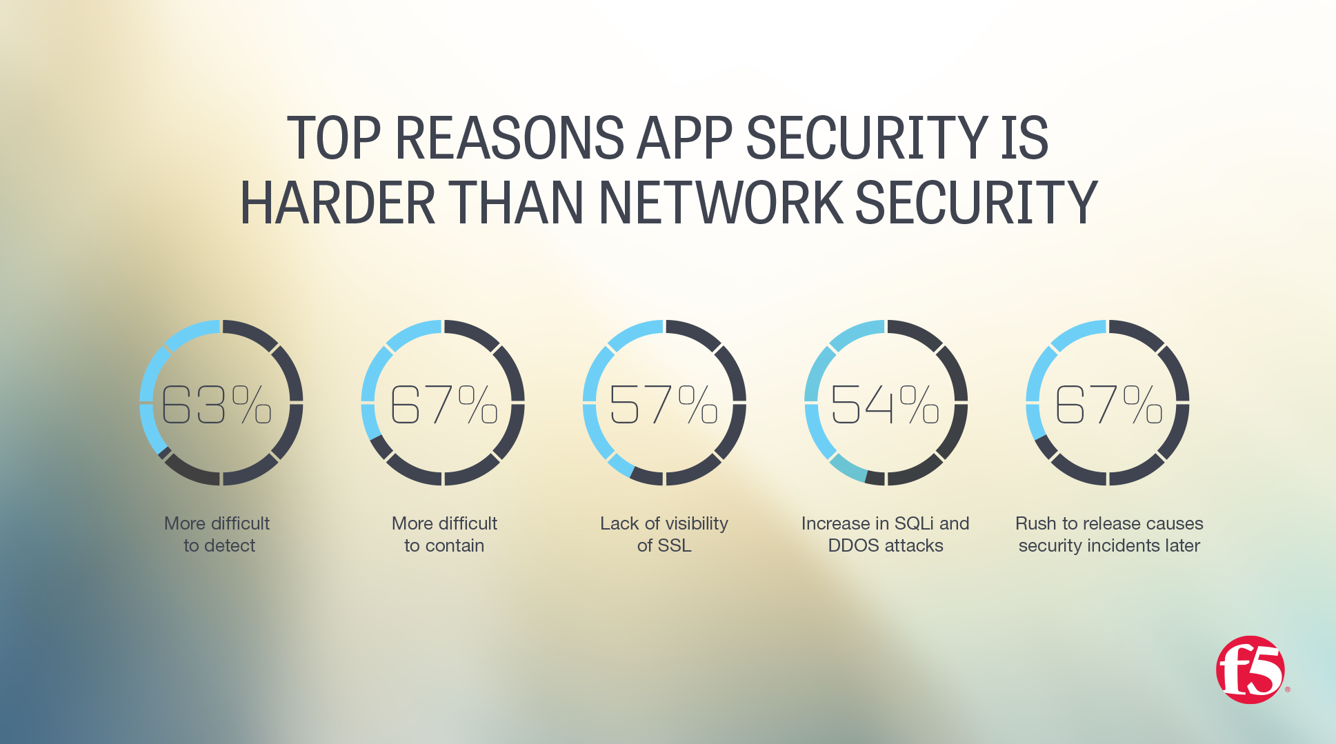 As it turns out, many security professionals share my concerns. More than half of all survey respondents believe that cloud-based applications increase risk, while