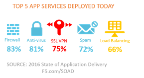 top 5 app services soad 2016