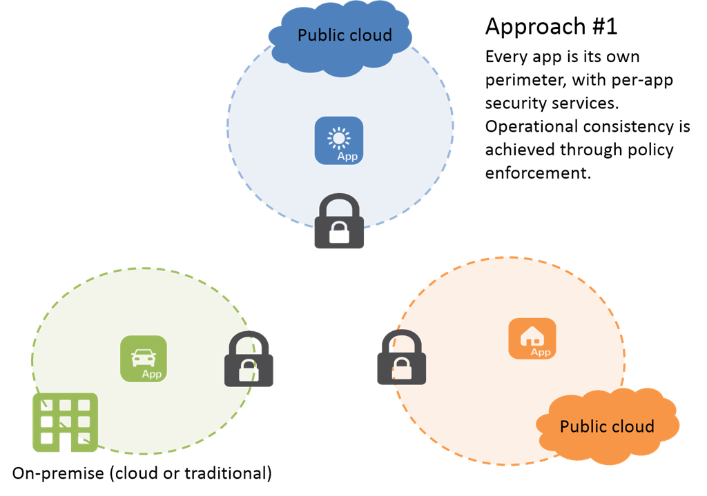 cloud-security-approach-1