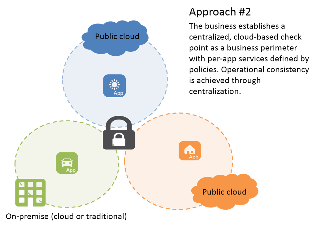 cloud-security-approach-2
