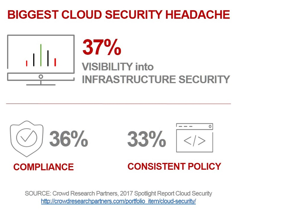 cloud-security-headaches