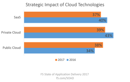 cloud strategic impact 2016-2017