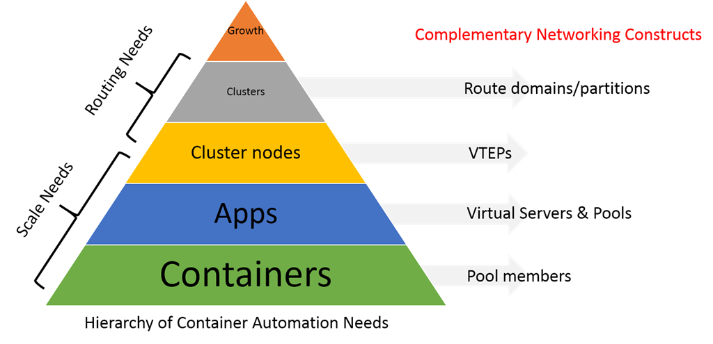 container-automation-needs