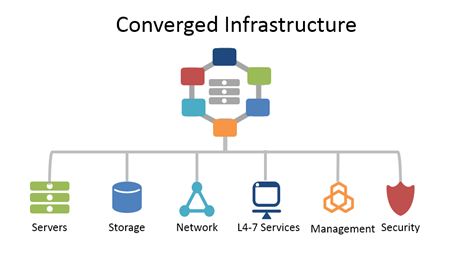 F5 and Nutanix Converging on Infrastructure at .NEXT