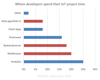 dev iot time spent evans data 2015