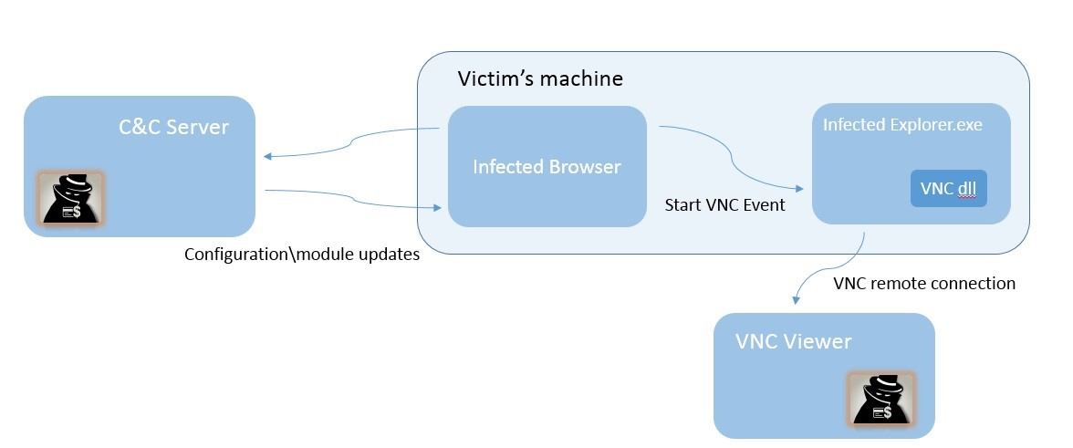 Dridex Figure 8: Victim and attacker communications scheme