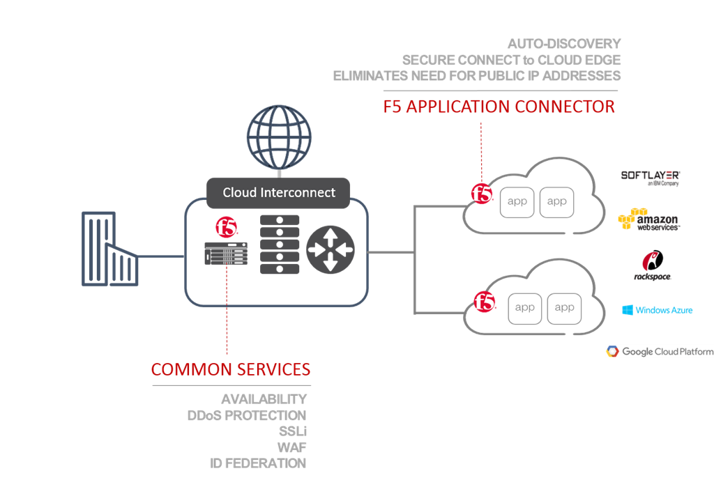 f5 app connector diagram