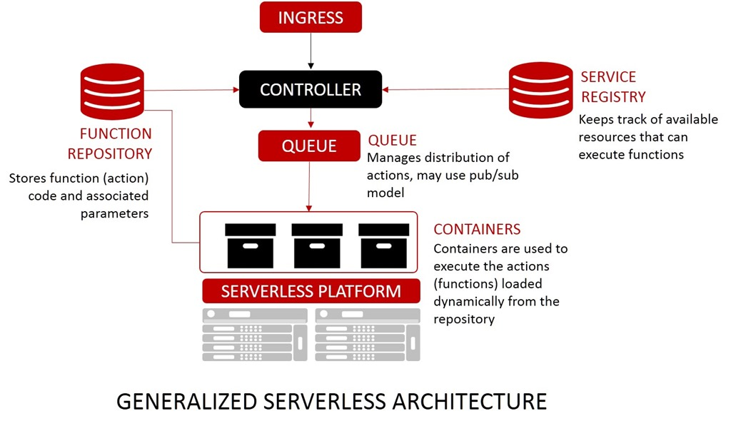 generalized serverless architecture