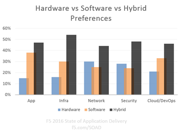 hardware-vs-software-vs-hybrid-soad1