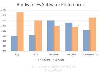 hardware vs software soad16