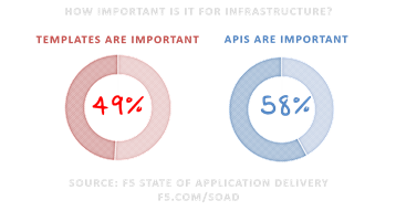 importance api and templates soad16