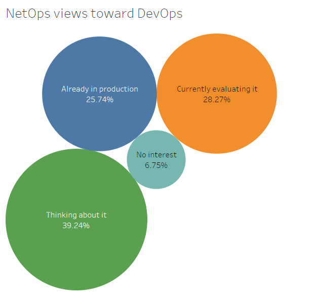 netops views on devops