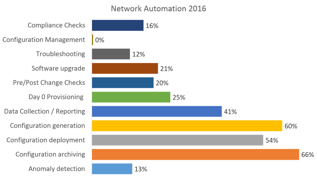 network automation 2016