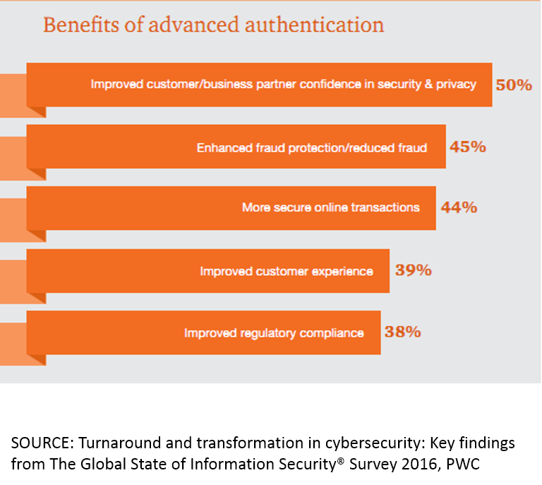 pwc-advanced-authentication