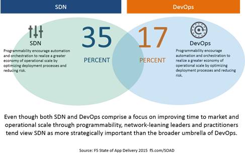 sdn vs devops soad