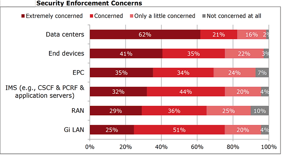 Security Enforcement Concerns