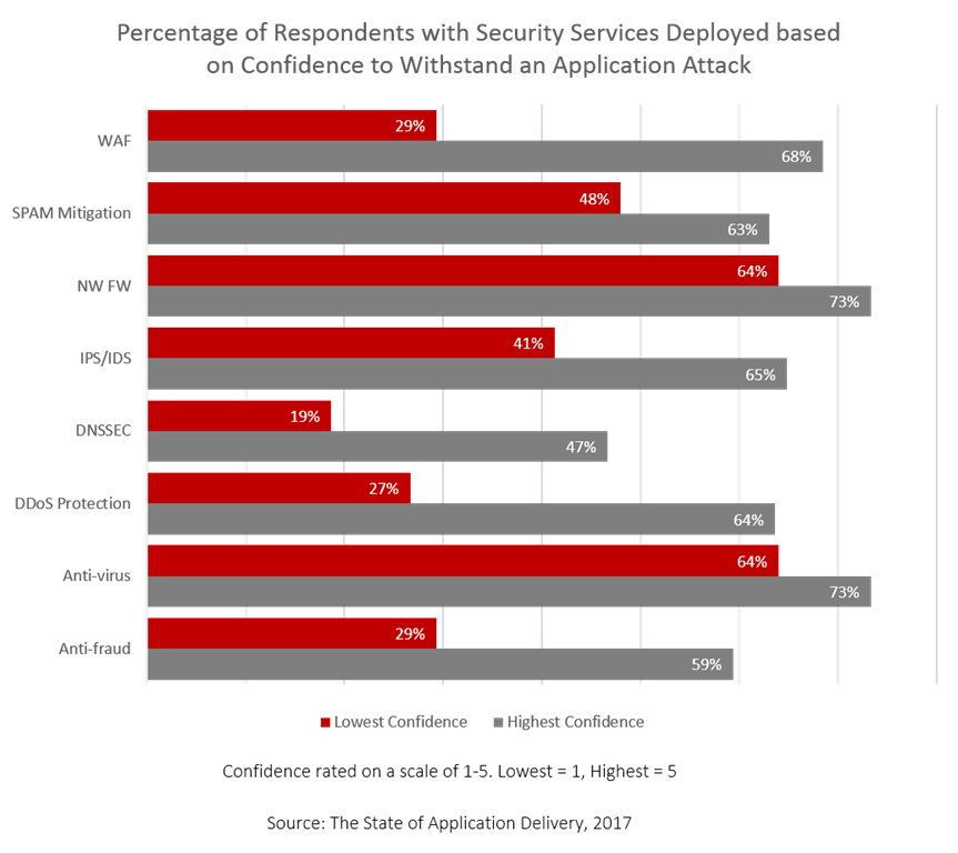 services deployed by confidence soad17