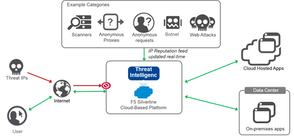 silverline threat intelligence diagram