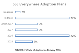 ssl everywhere adoption plans soad 2016