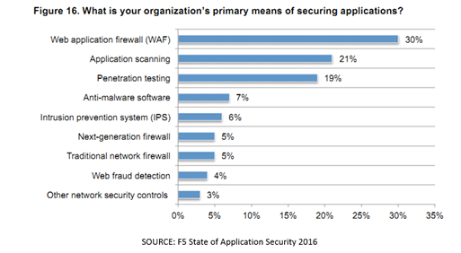 stateofappsecurity-2016-security-services