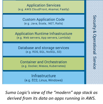 Public cloud stacks in AWS embracing emerging technologies