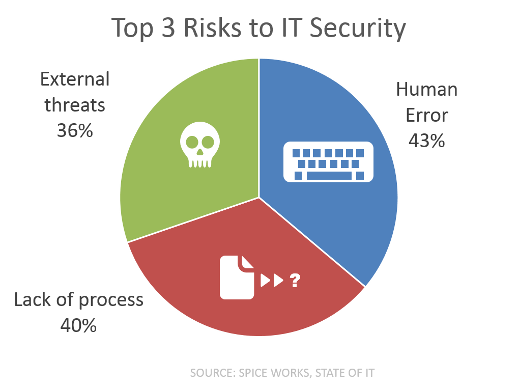 top 3 risks it security spiceworks survey