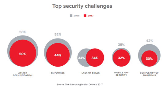 top security challenges soad17