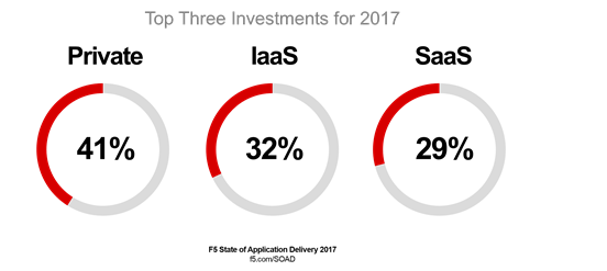 top three investments soad 2017