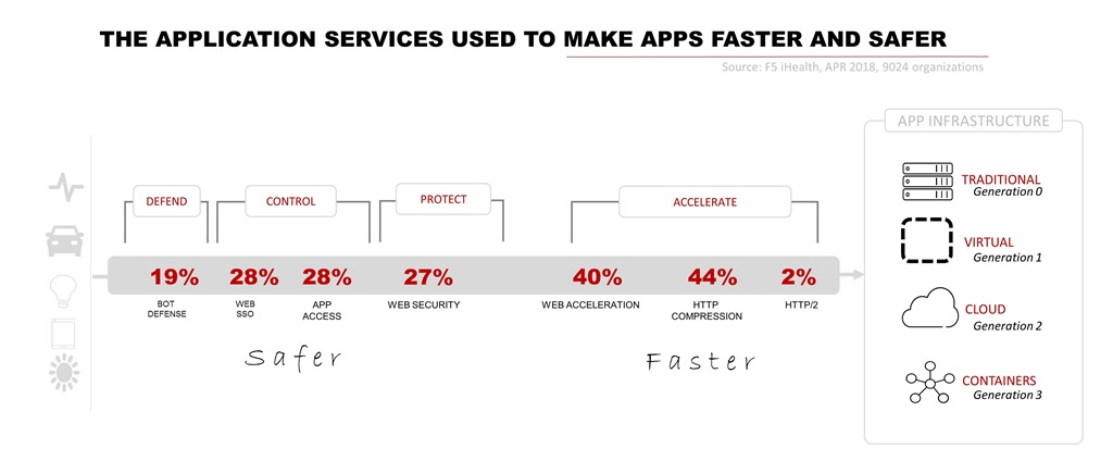 Application Services Update: More than 4 in 5 use SSL Termination