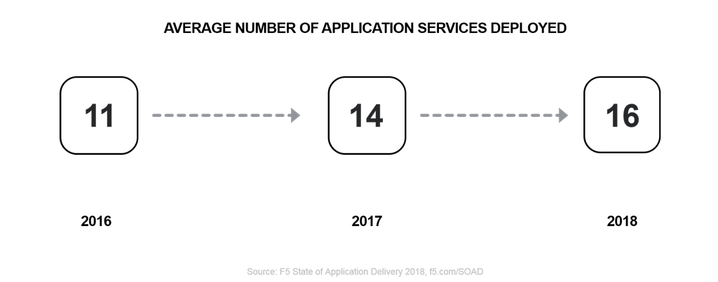 average app services time soad18