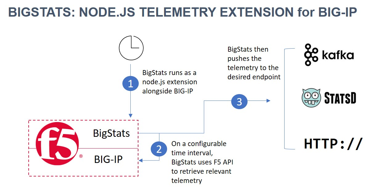 F5 Friday: Pushing F5 Telemetry to Your Pipeline