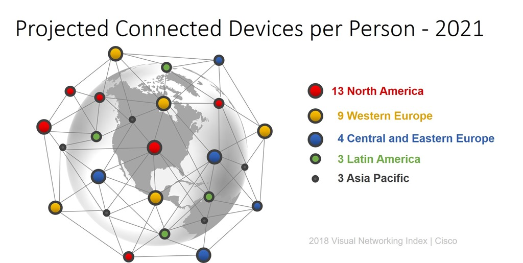Devices per person 2021
