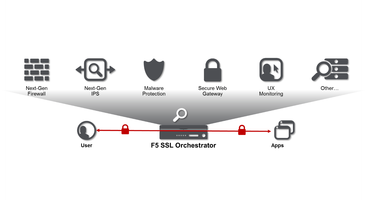 SSL/TLS: Visibility Isn't Enough, You Need Orchestration