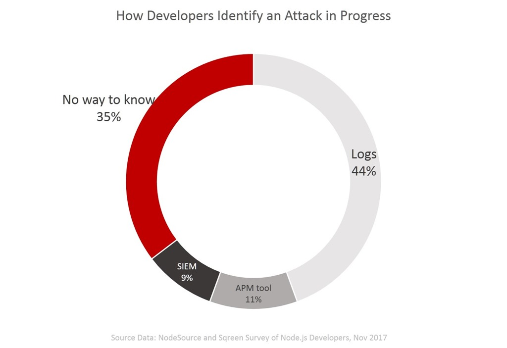 how dev id attacks nodesource survey