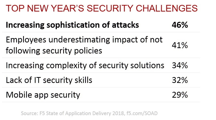 soad18-security-challenges