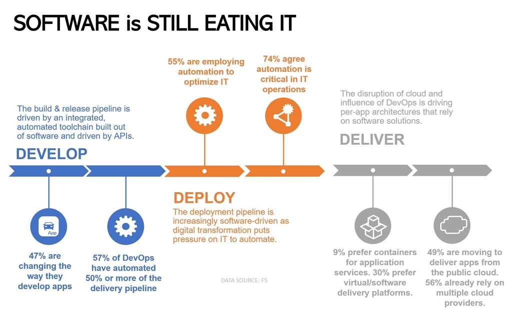 Software is Still Eating IT: Its Next Course is Application
