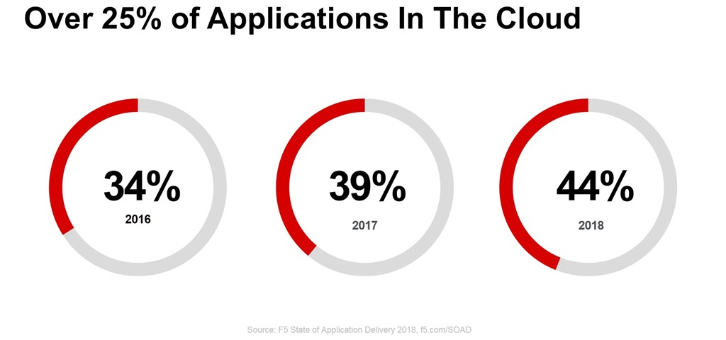 trend apps in the cloud soad18
