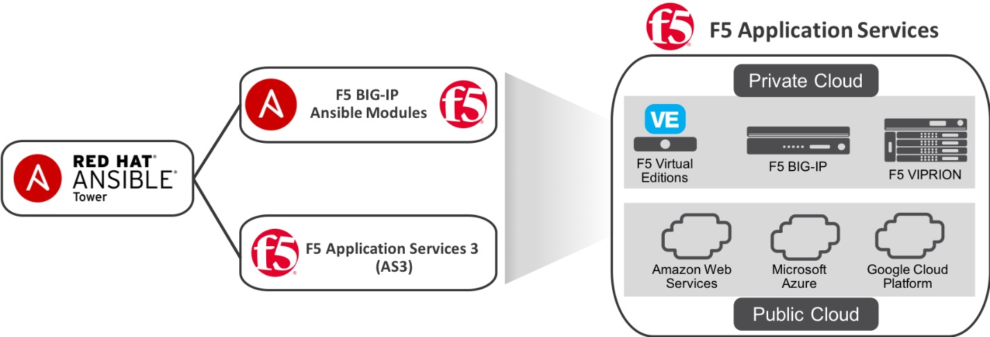 F5 AS3 and Red Hat Ansible Automation | F5