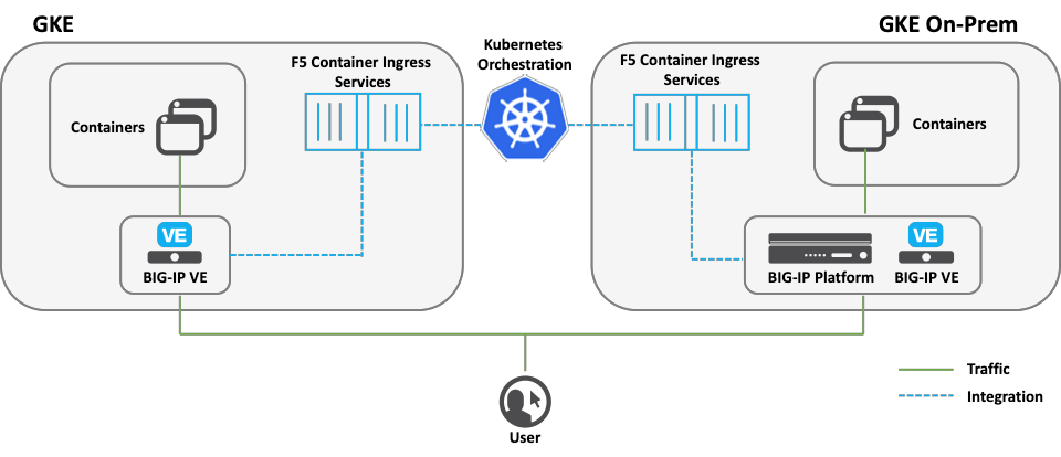 Announcing Availability of Google Cloud's Anthos with F5 Container