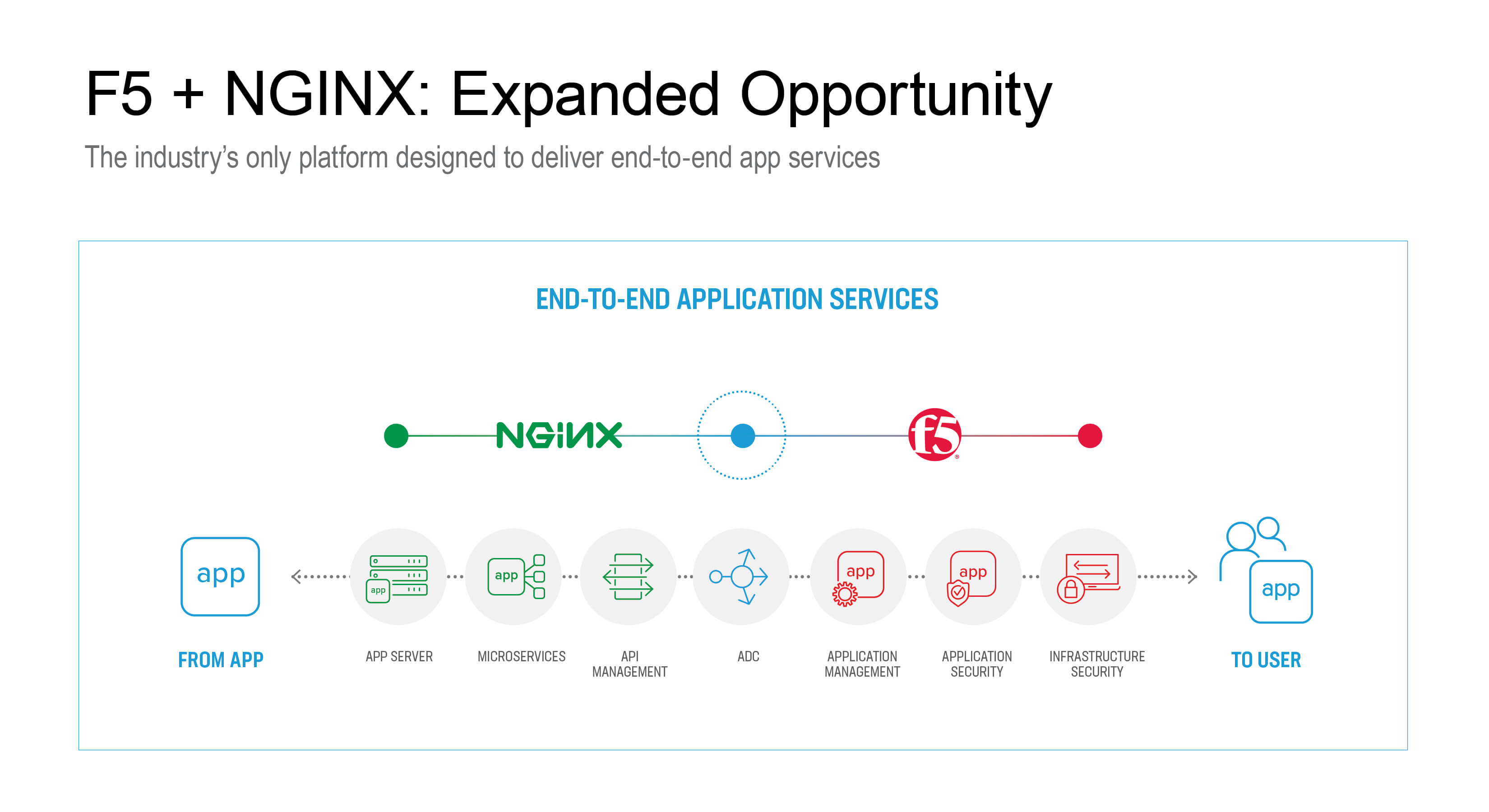 F5 to Acquire NGINX