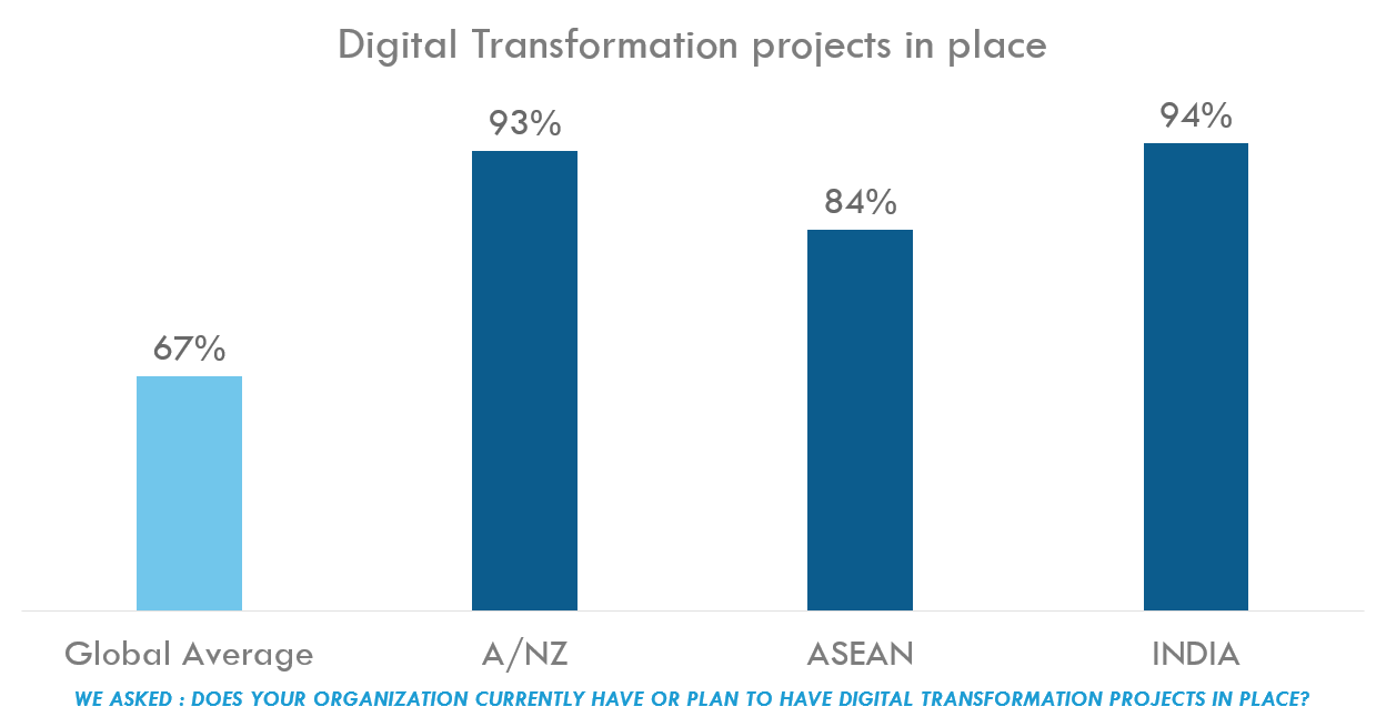 Chart: Digital Transformation projects in place