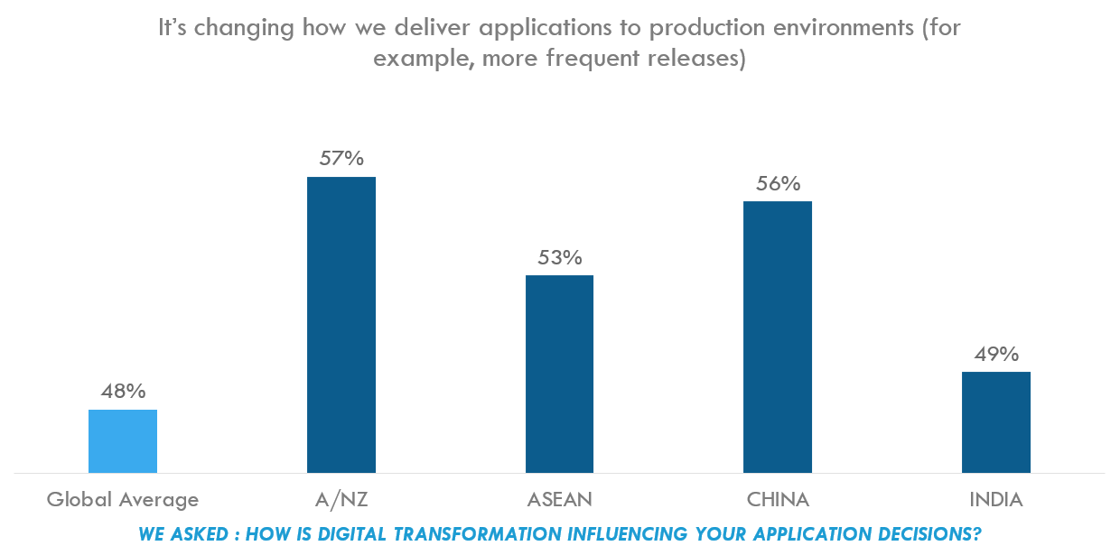 Chart: Changing how we deliver applications to production environments