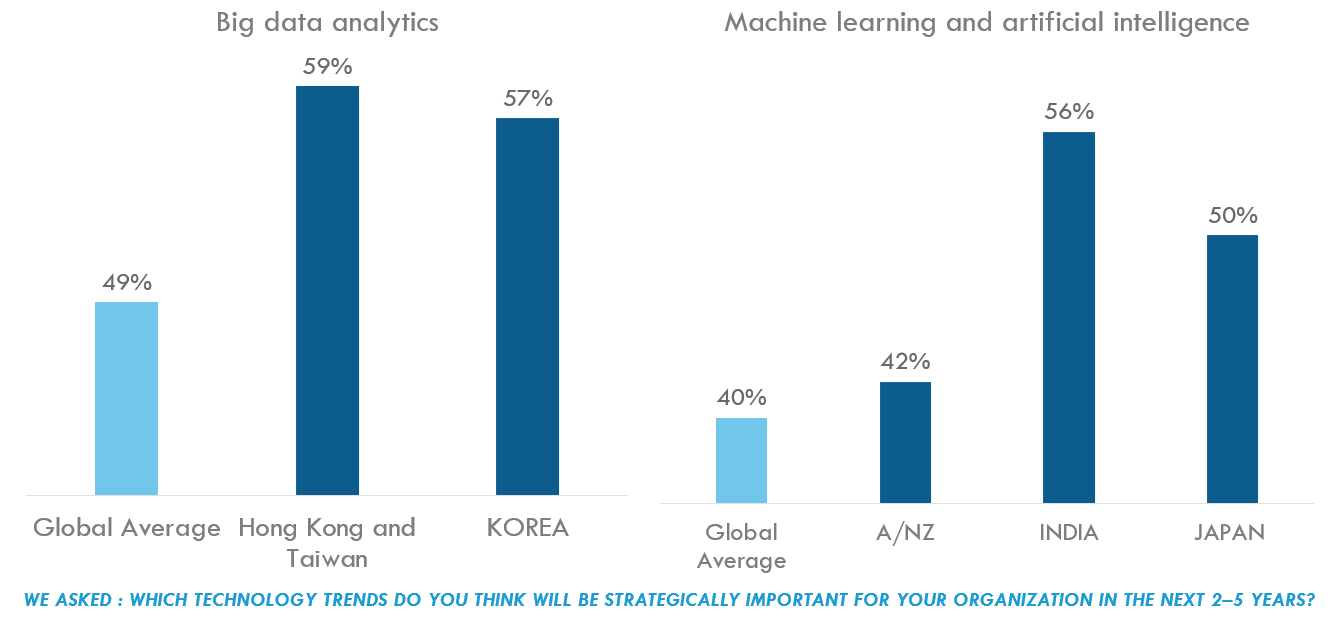 Chart: Big data analytics vs. machine learning and AI
