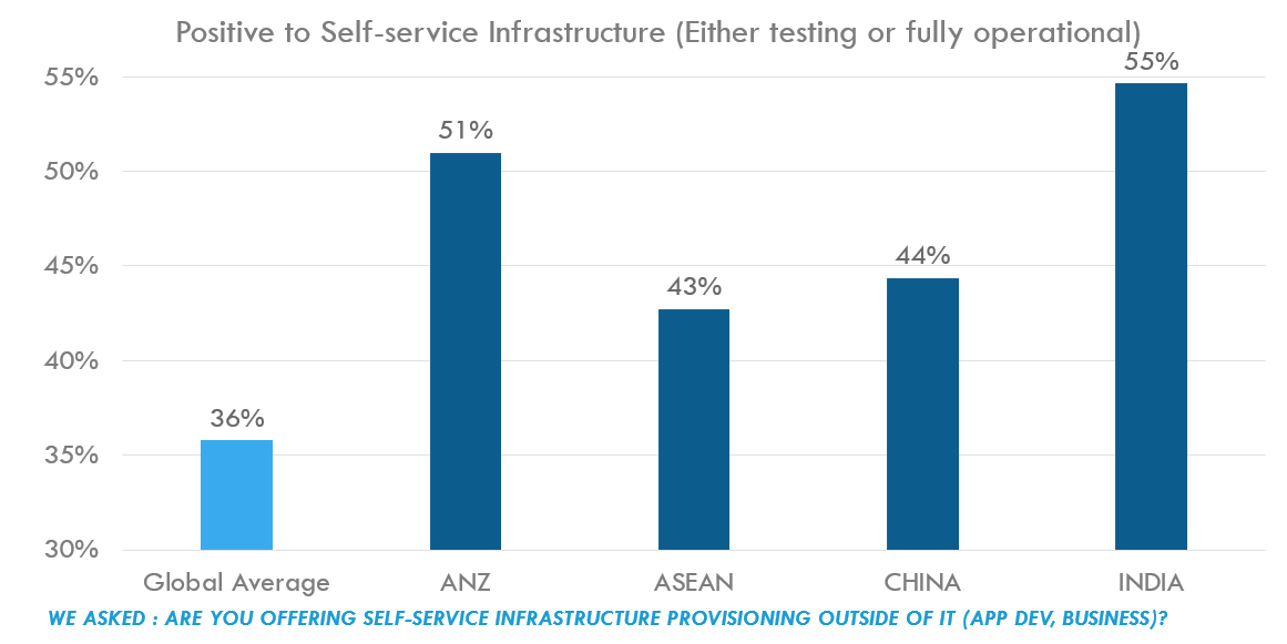 Chart: Positive to Self-service Infrastructure