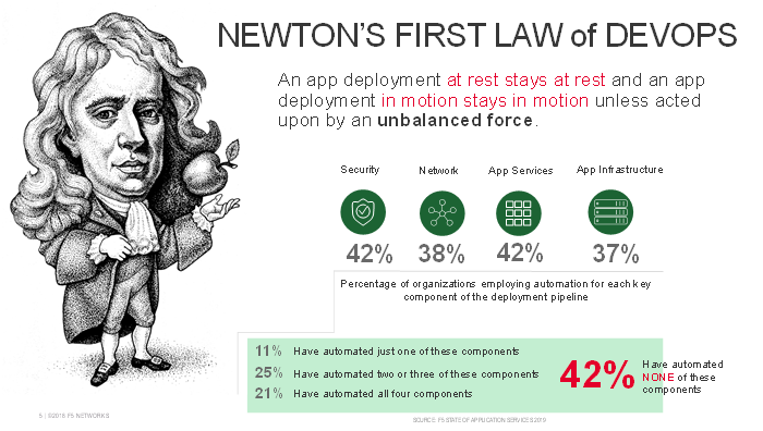 Newtons Law of DevOps
