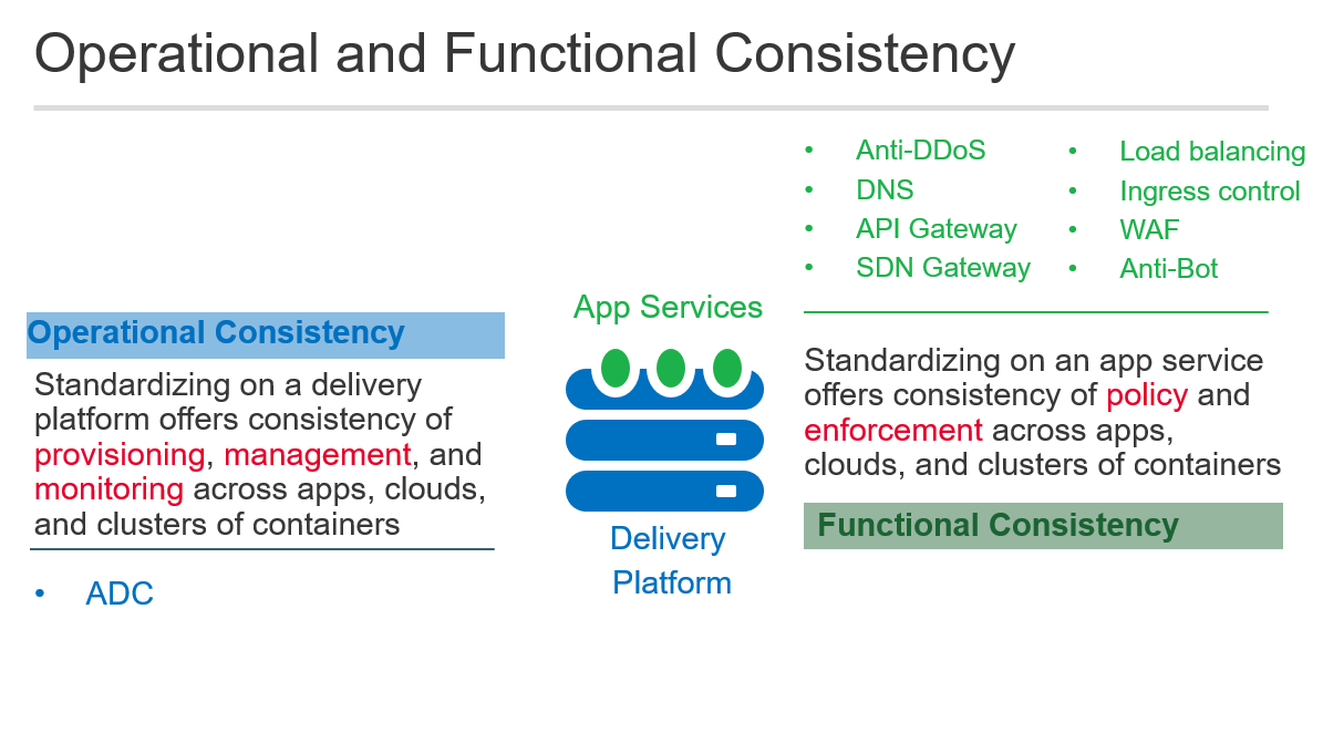 Operations and functional consistency