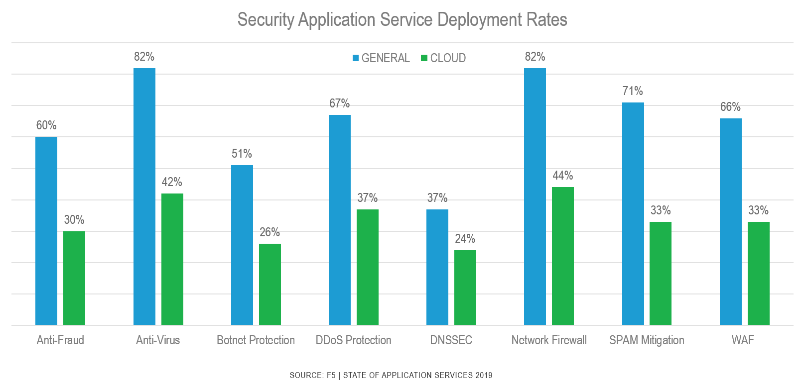 Security application service deployment rates