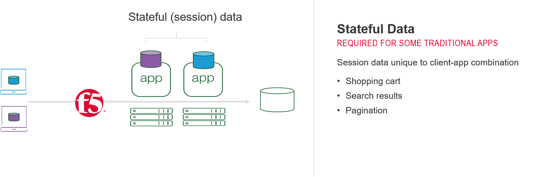 Stateful sessions data